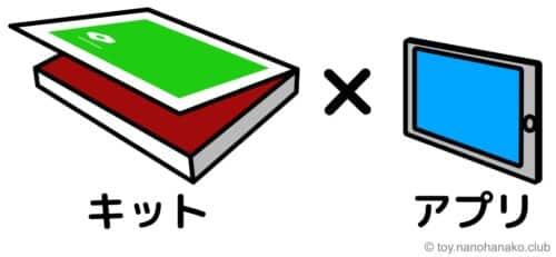 ワンダ―ボックス・キットとアプリの組み合わせ